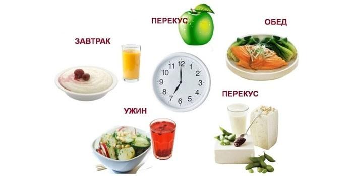 Примерное меню и режим питания