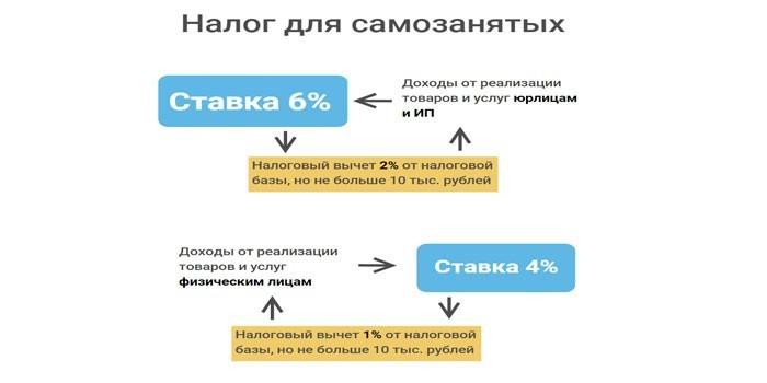 Налоговая ставка на доходы