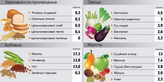 Содержание клетчатки в продуктах питания