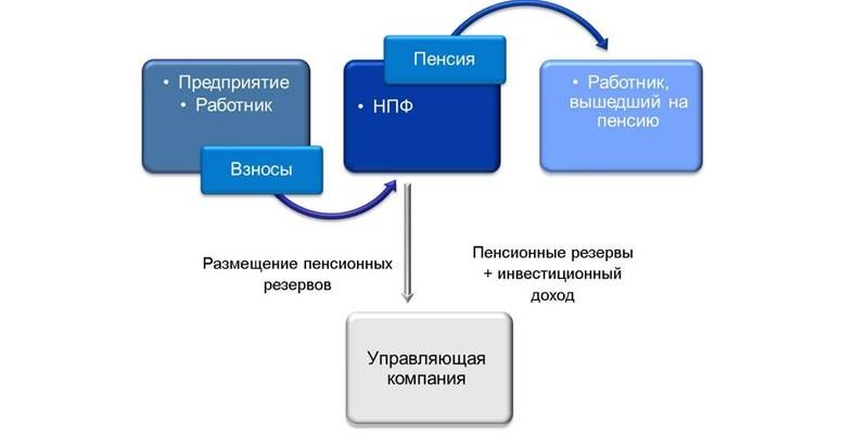 Накопительный принцип формирования пенсионной программы