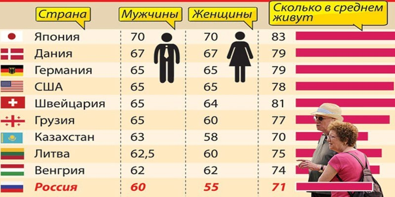 Сводная таблица пенсионного возраста и продолжительности жизни