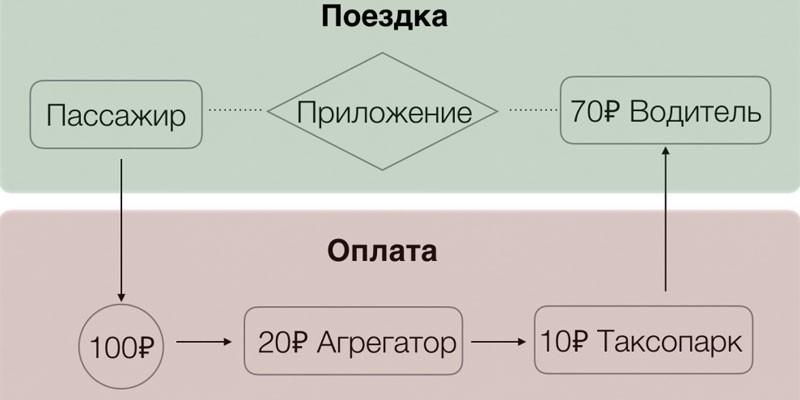 Принцип работы Яндекс-такси