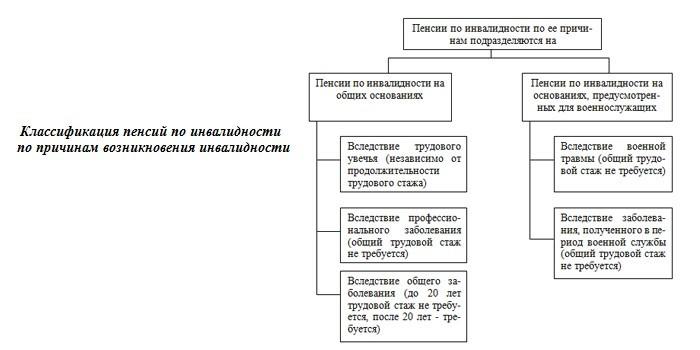 Классификация пенсий