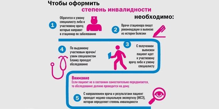 Как оформляется инвалидность по онкологии