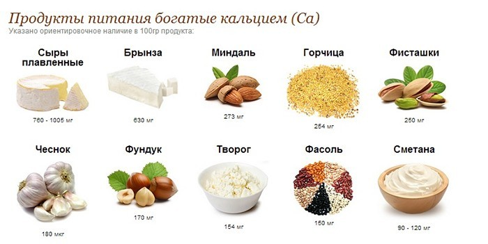 Содержание кальция в 100 граммах