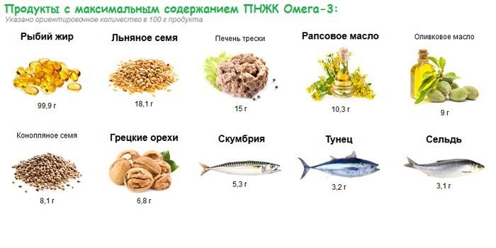 Богатые Омега-3 продукты питания