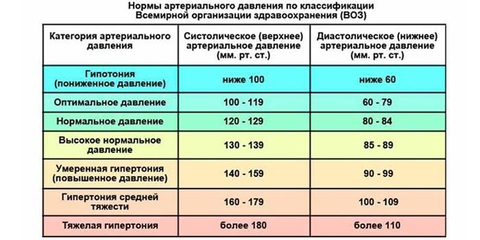 Нормы артериального давления по классификации ВОЗ