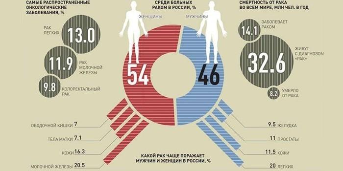 Статистика онкозаболеваний в России