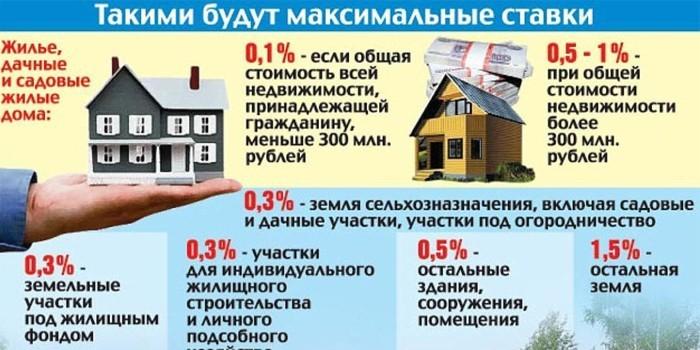 Максимальные налоговые ставки на жилые постройки