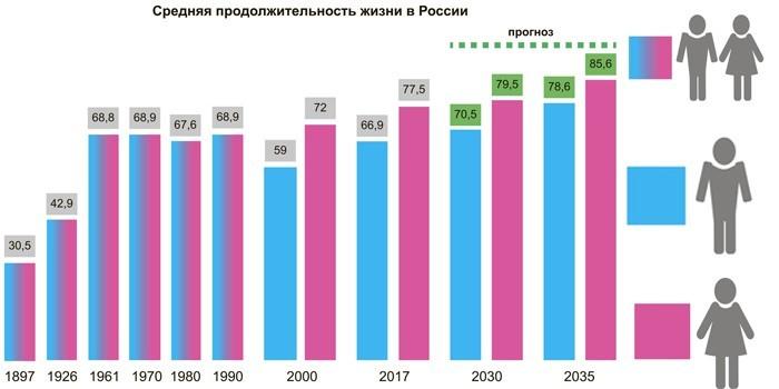 Средняя продолжительность жизни россиян и прогноз