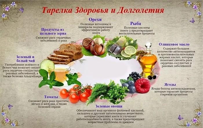 Тарелка здоровья и долголетия