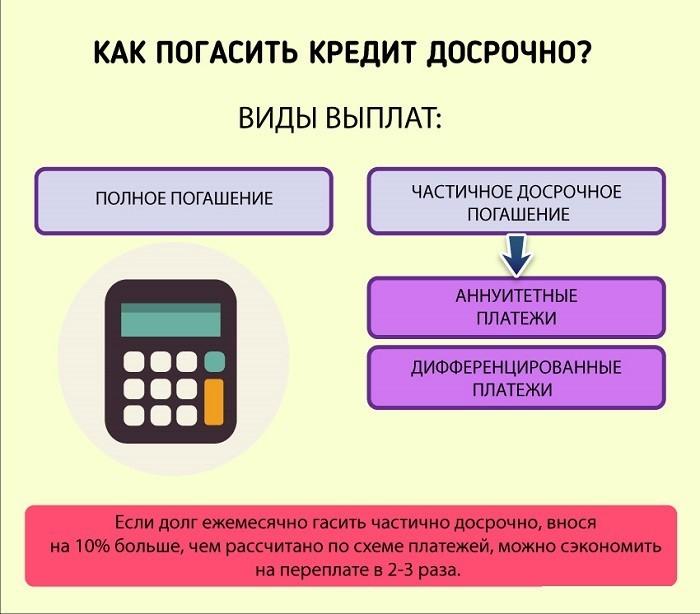 Полное и частичное погашение кредита
