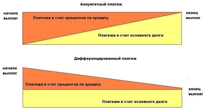 Аннуитетный и дифференцированный платежи