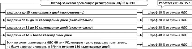 Штраф за несвоевременную регистрацию