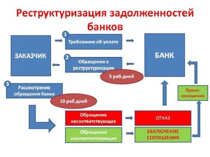 Реструктуризация задолженности