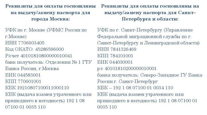 Реквизиты для Москвы и Петербурга