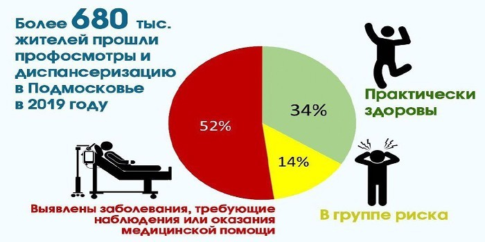 Статистика по Подмосковью