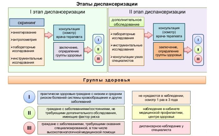 Этапы диспансеризации