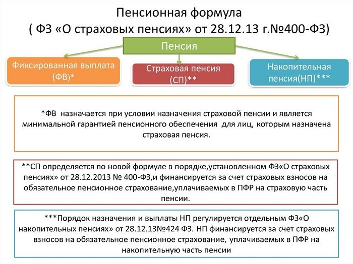 Закон № 400-ФЗ «О страховых пенсиях» от 28.12.2013