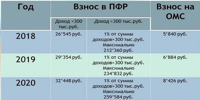 Фиксированный платеж ИП