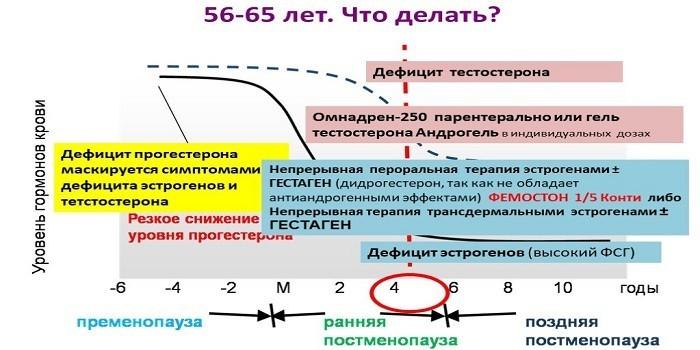 Контроль гормонов