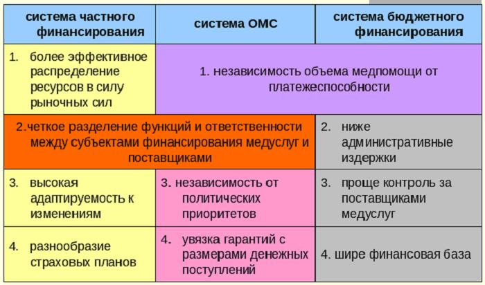 Отличия ДМС и ОМС