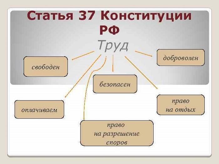 Статья 37 Конституции