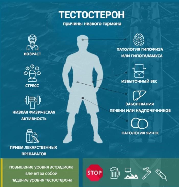 Причины низкого тестостерона