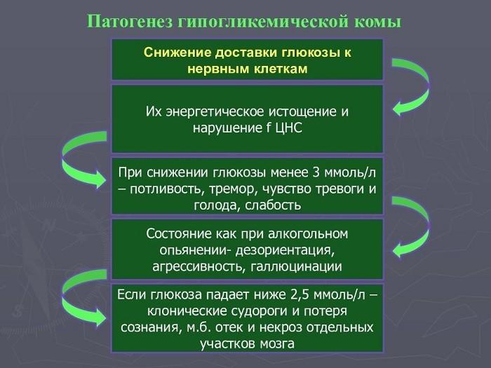 Последствия гипогликемической комы