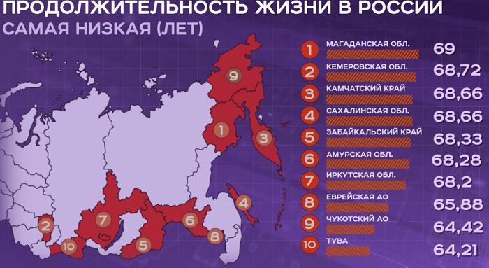 Средняя продолжительность жизни в россии 2020