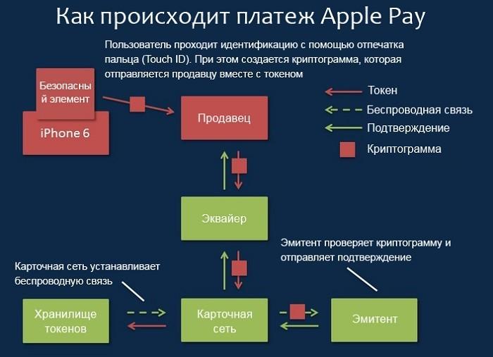 Как работает Apple Pay