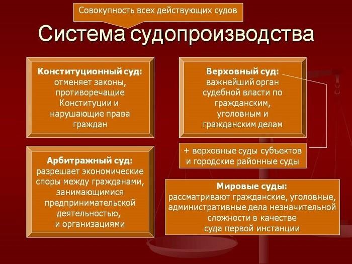 Система судопроизводства