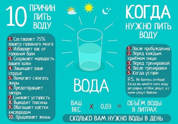 Когда и как нужно пить воду