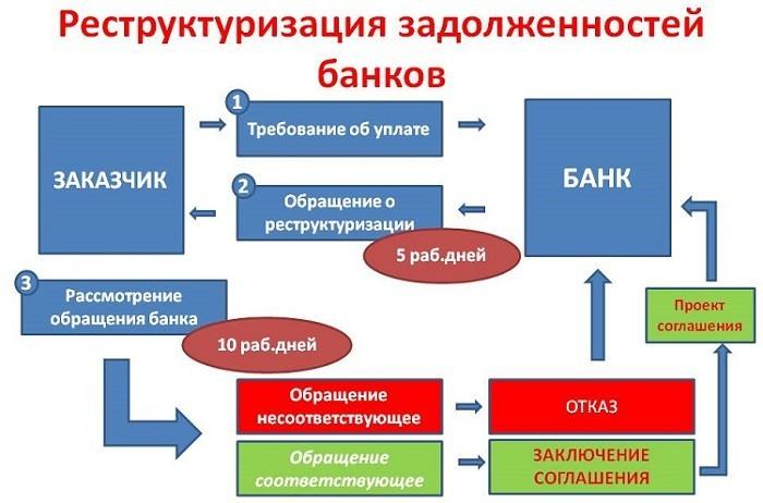 Порядок реструктуризации задолженностей