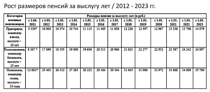 Рост размеров выплат до 2023 года
