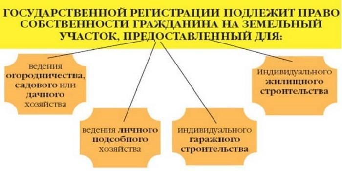 Объекты подлежащие государственной регистрации