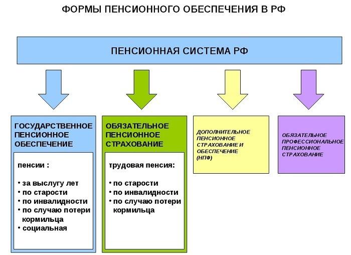 Формы пенсионного обеспечения