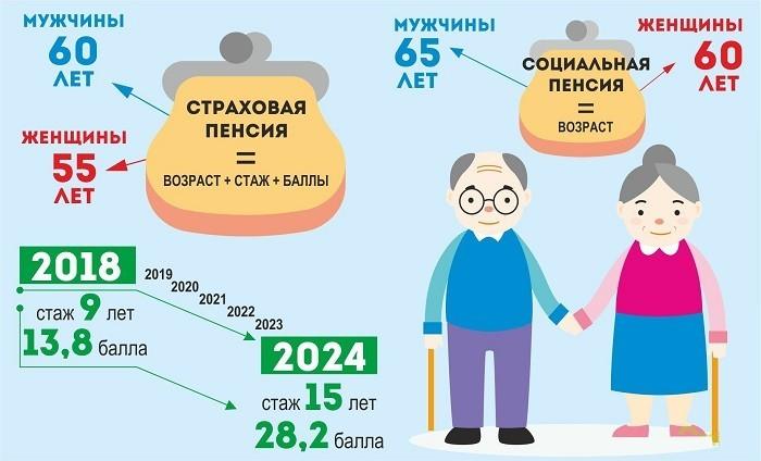 Страховая пенсия по годам