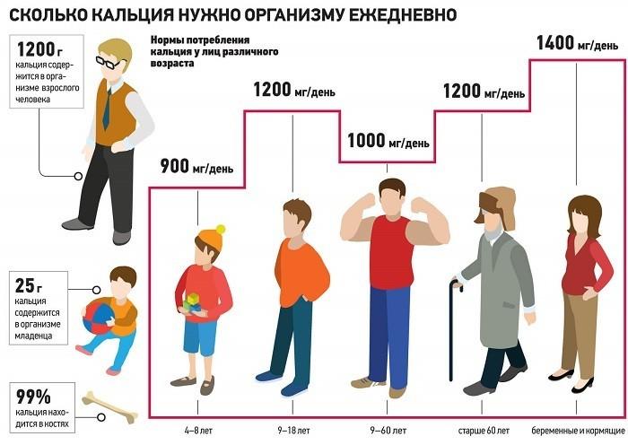Суточная норма по возрасту