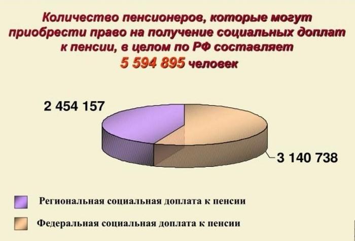 Количество пенсионеров, имеющих право на получение доплаты